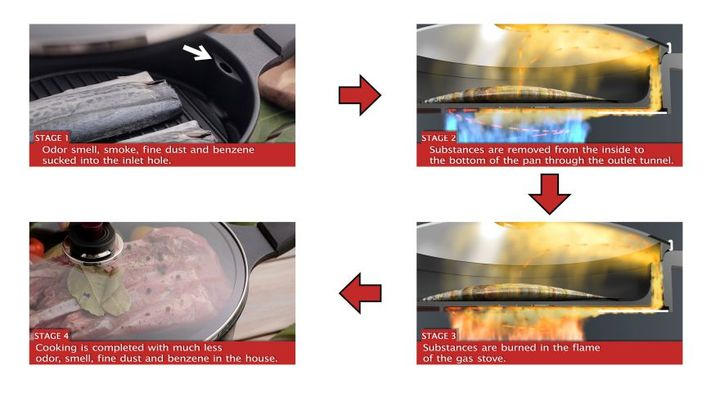 Magic Cook Ware: Non-Stick Grill Pan for Gas | Smokeless and Odo